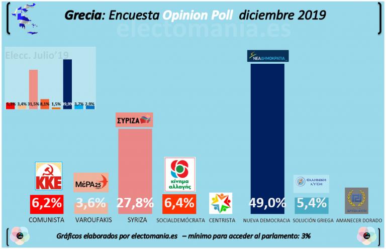 Grecia: Nueva Democracia, al borde del 50% de los votos