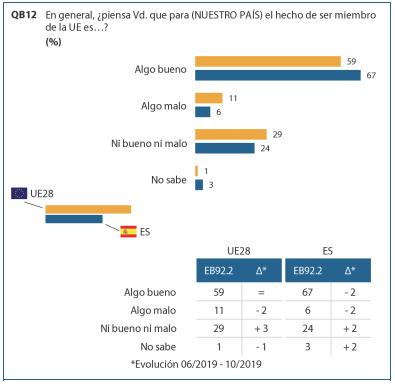 Eurobarómetro: los españoles son favorables a la U.E.