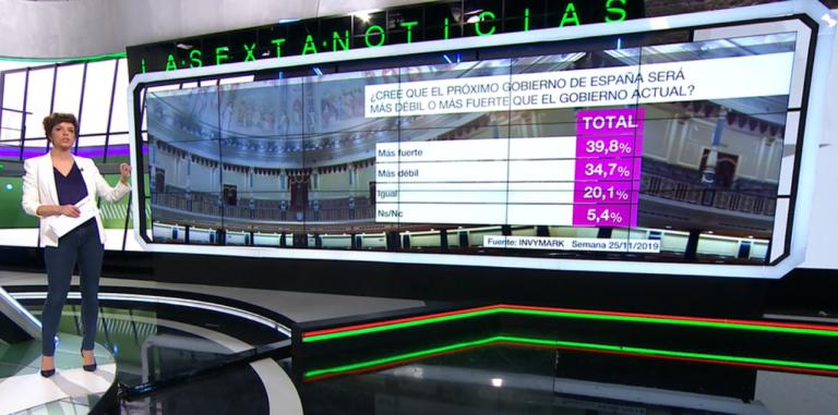Barómetro La Sexta (Invymark).  La mayoría apuesta por Sánchez como presidente