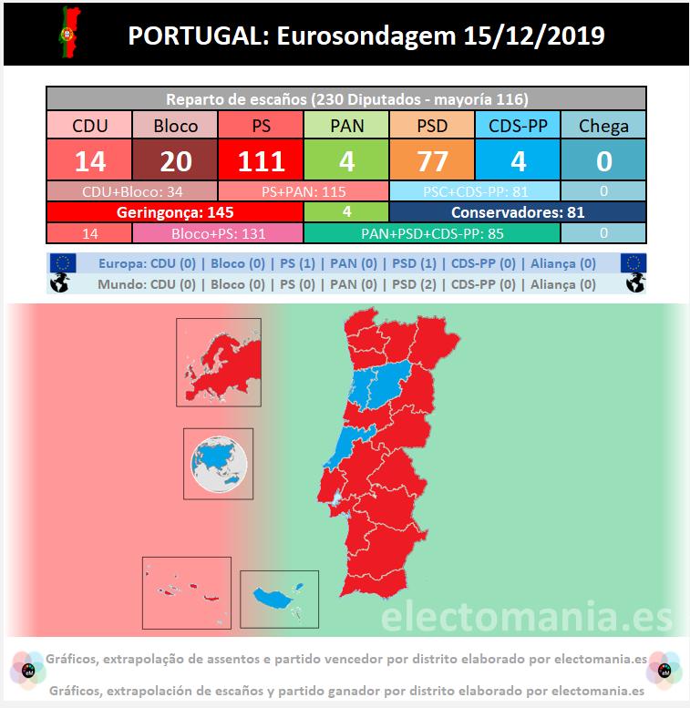 Eurosondagem Portugal: los socialistas mantienen la hegemonía, mientras Chega cae y perdería su escaño