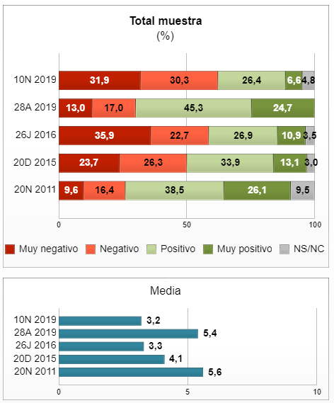 Simple Lógica: la mayoría considera negativo el resultado de las elecciones del 10-N