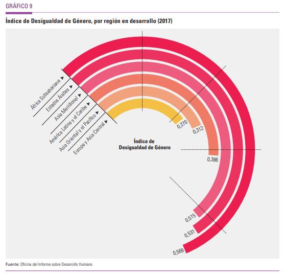 Indice de Desarrollo Humano mundial: Somos el 25º de 189 países