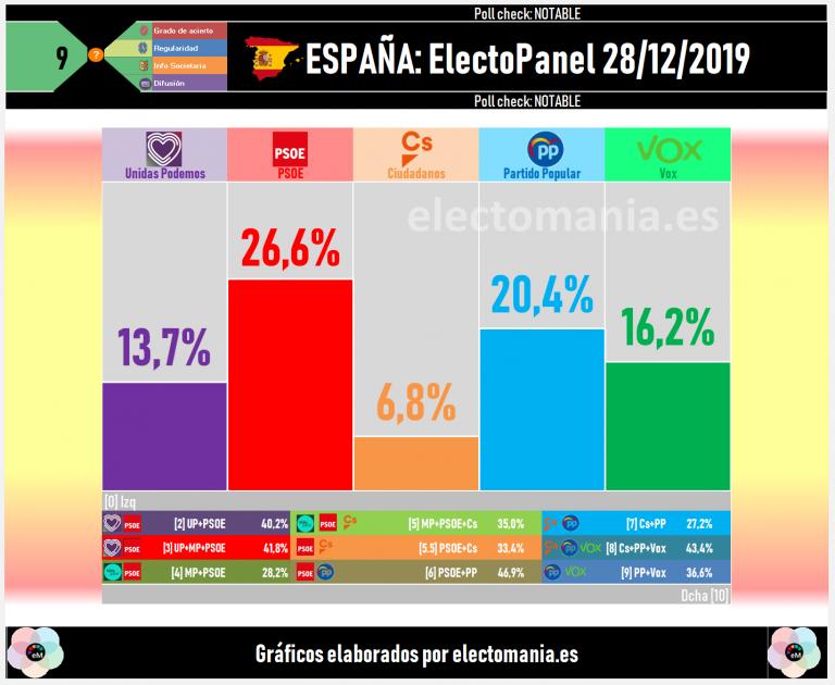 ElectoPanel (29D): sigue el empate entre bloques. Bajan Cs y Vox, suben UP y PP