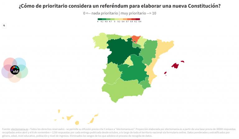 ElectoPanel (6Dic): los ciudadanos de Baleares, Euskadi y Cataluña, los que ven más necesaria la elaboración de una nueva Constitución