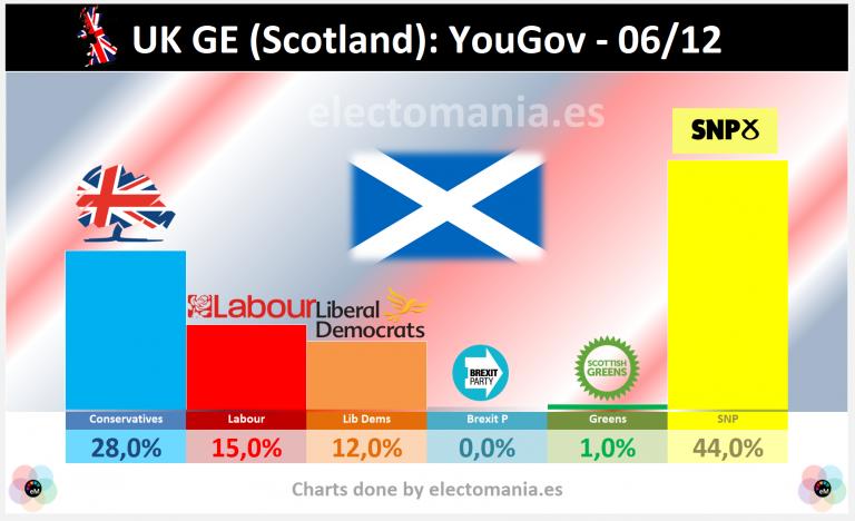 Escocia para GE (YouGov 6/12): el SNP arrasa y aspira a los 50 escaños en Westminster