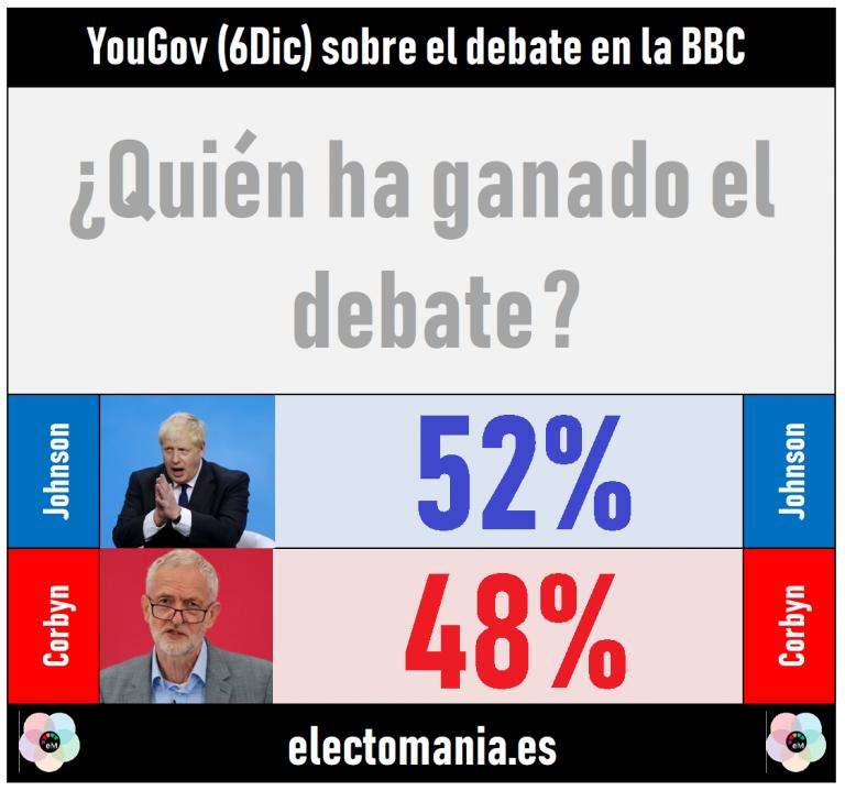 YouGov 6Dic sobre el debate: Johnson gana por la mínima
