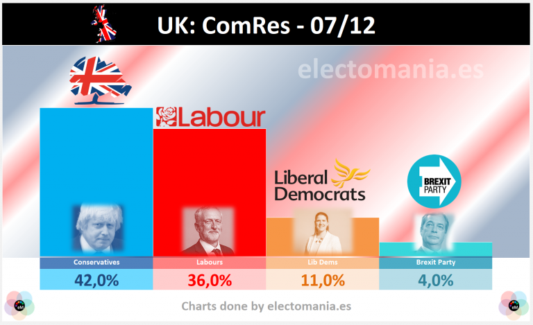 UK (7Dic): ComRes asigna nueva subida a Corbyn, que se situaría a 6p de Johnson