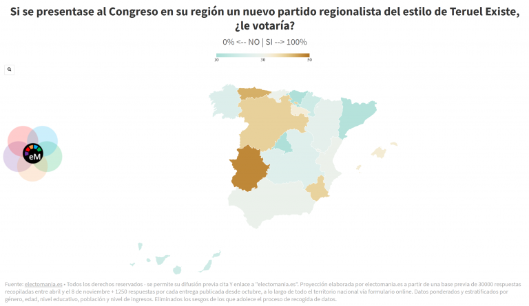 ElectoPanel 8Dic: Los habitantes de Extremadura, Asturias, Castilla y León y Murcia apoyarían a un partido similar a Teruel Existe en su región