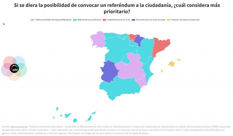ElectoPanel 9Dic: la reforma de la ley electoral, referéndum prioritario para la mayoría de CCAA