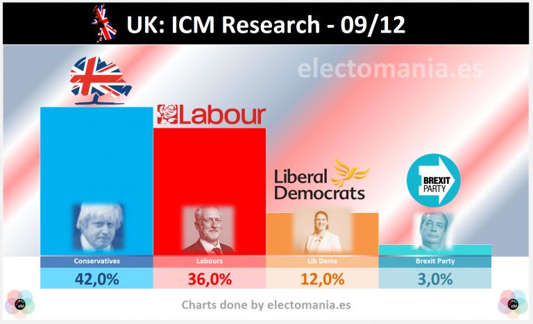 UK (9Dic): Corbyn acorta la distancia a 6 puntos, a 3 días de las elecciones