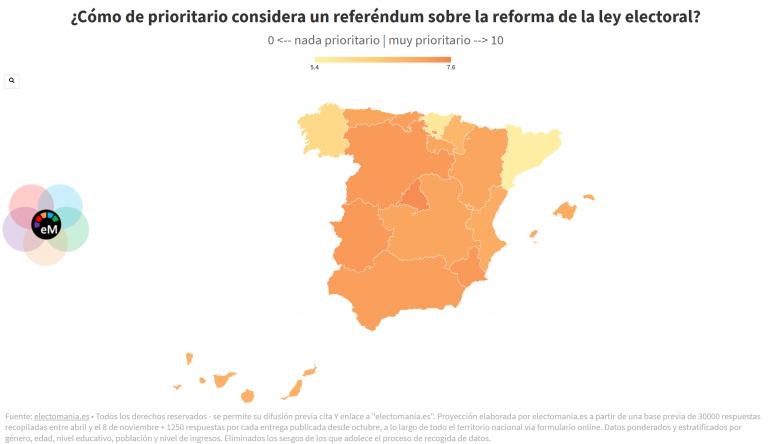 ElectoPanel (10Dic): los españoles, muy favorables a un referéndum para la reforma de la ley electoral