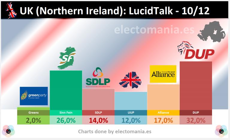 UK (Irlanda del Norte – 10Dic): leve descenso de DUP y Sinn Féin, que podrían aprovechar los laboristas de SDLP