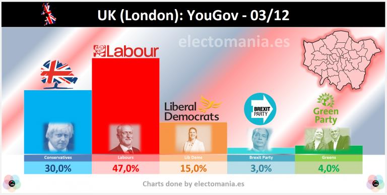 UK (Londres 3Dic): Johnson conservaría su escaño, aunque los laboristas avanzan en la capital y no se descartan sorpresas