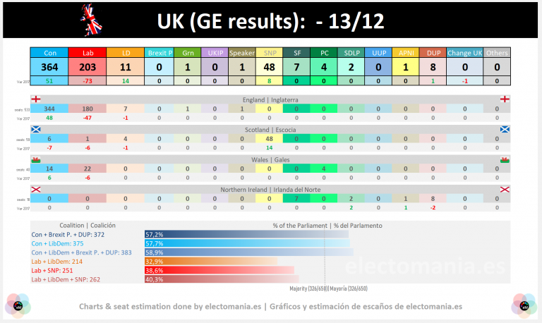 UK (resultado final): Johnson consigue la absoluta, Corbyn se hunde, Swinson sin escaño y el SNP aumenta sus apoyos