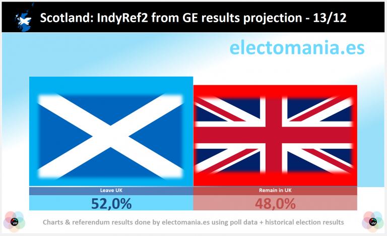 Escocia: con los datos del resultado de las GE, el SI a la independencia ganaría en un referéndum 52% vs 48%