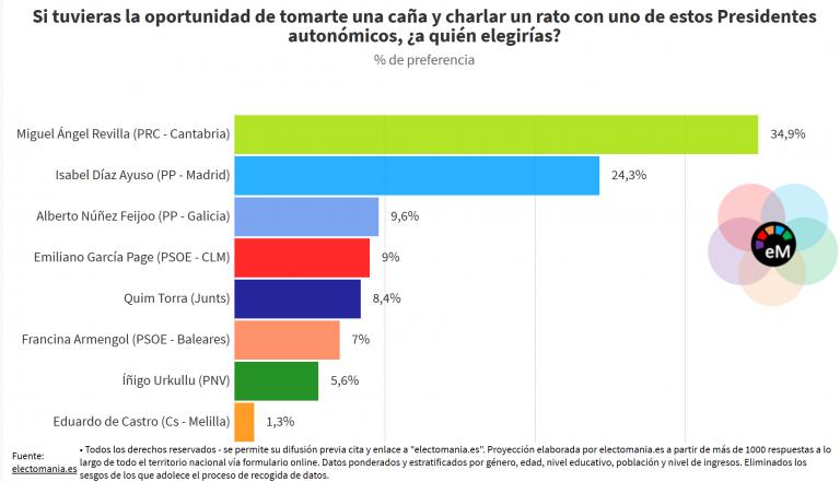 ElectoPanel (17Dic): Revilla, el Presidente autonómico preferido para ir de cañas, seguido por la popular Isabel Díaz Ayuso