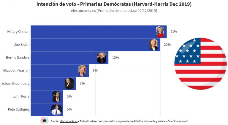 EEUU (Harvard-Harris): de presentarse Hillary Clinton, sería favorita en las primarias demócratas.