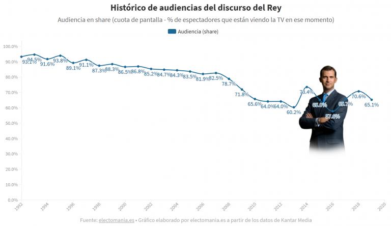 El discurso de Felipe VI, con el 65,1% de audiencia se convierte en el tercero menos visto de su reinado y el sexto más ignorado de toda la historia