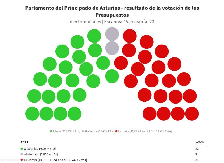 Asturias: la aprobación de los presupuestos dinamita a Ciudadanos y Foro Asturias
