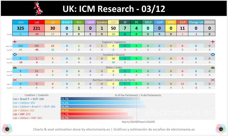 UK (ICM Research): Corbyn sube al 35%. Johnson podría perder la absoluta. El SNP cerca de conseguir TODOS los escaños en Escocia y dejar a Jo Swinson sin escaño