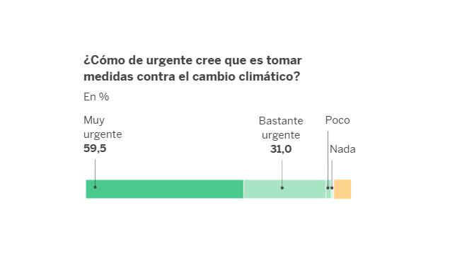 40dB. La mayoría cree urgente adoptar medidas contra el cambio climático