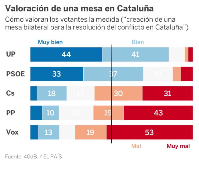 40dB: Mesa para Cataluña: la izquierda la apoya. La derecha, muy en contra