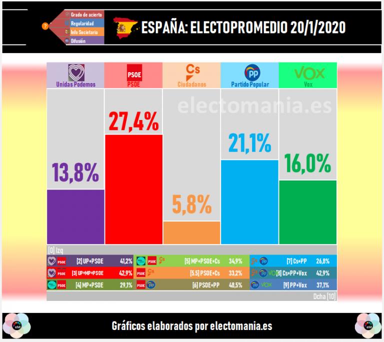 ElectoPromedio (20/01/2020): vuelven las grandes discrepancias entre encuestas