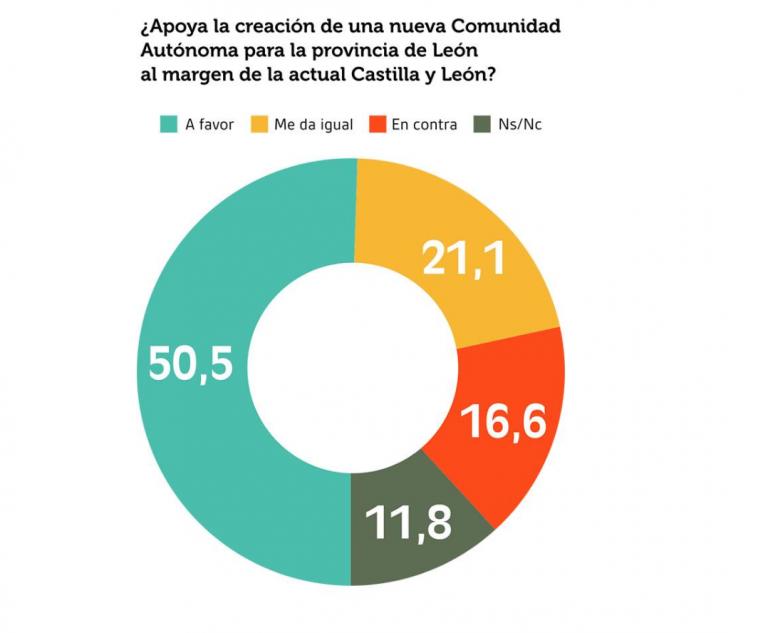 Celeste Tel: mayoría en la provincia de León a favor de una nueva comunidad autónoma