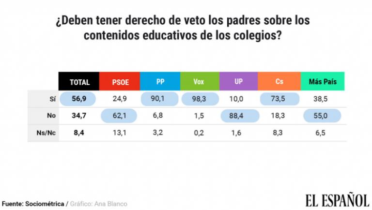Sociométrica: los españoles, a favor del llamado 'PIN parental'