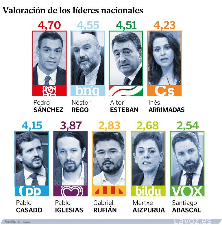Sondaxe (I-II): los gallegos suspenden a la clase política, y están divididos sobre el nuevo gobierno