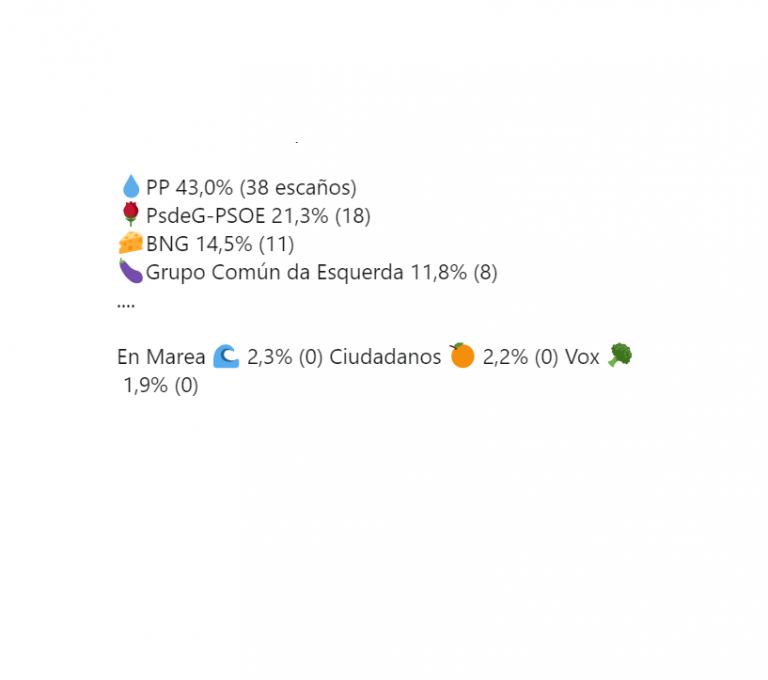 Sondaxe para Galicia: Feijóo lograría una ajustada mayoría absoluta