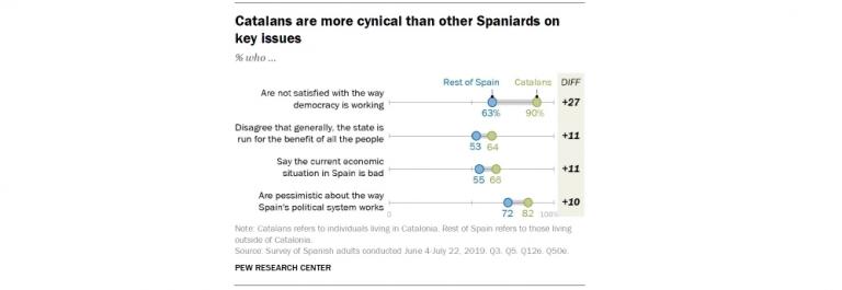 Pew Research (2019): los españoles estamos descontentos con nuestra democracia