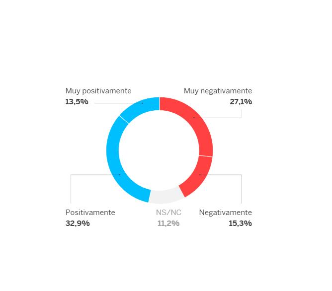 40dB: ligera mayoría de españoles favorable al nuevo gobierno