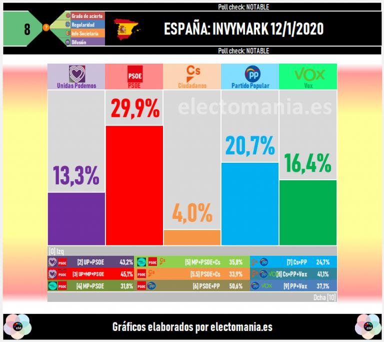 Invymark: la izquierda domina claramente, con el PSOE en el 30%