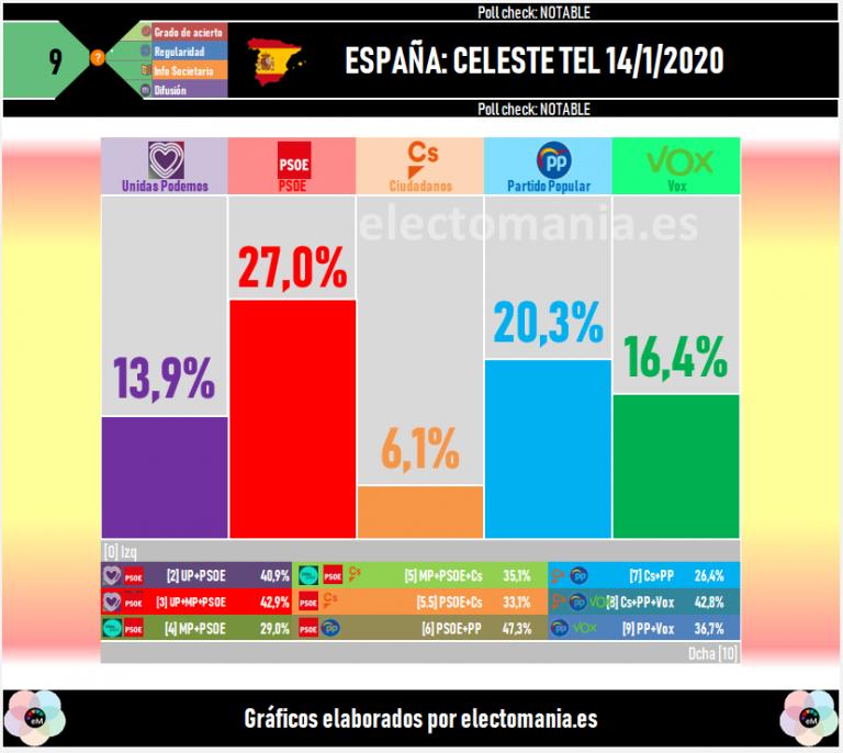 Celeste Tel: Vox sumaría ahora cinco diputados más en el Congreso. El PSOE, cinco menos