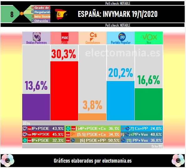 Invymark: el PSOE se dispara por encima del 30%, Vox sigue al alza, y Ciudadanos, al grupo mixto