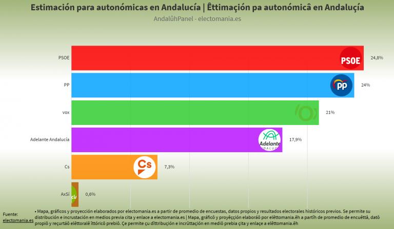 AndalûhPanel (10e): PP, PSOE y Vox se disputan la victoria casi empatados. La derecha se consolida