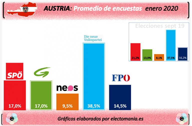 Austria: el gobierno verdi-azul se consolida electoralmente