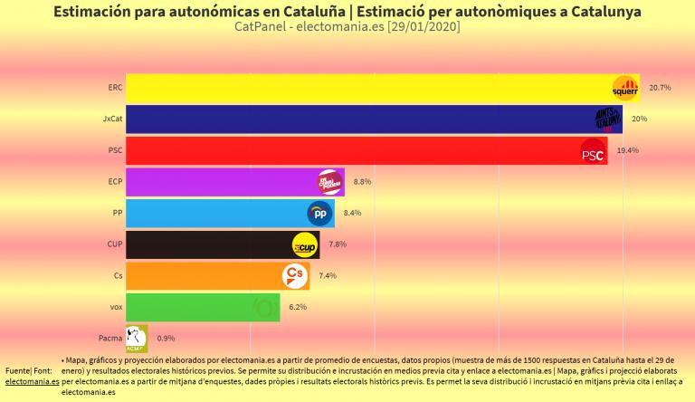 CatPanel (29e): subidón de JxCat que alcanza a ERC y reconquista muchos municipios de Cataluña