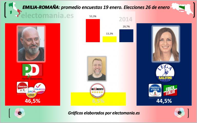 Elecciones en Emilia Romaña: Salvini lanza un órdago