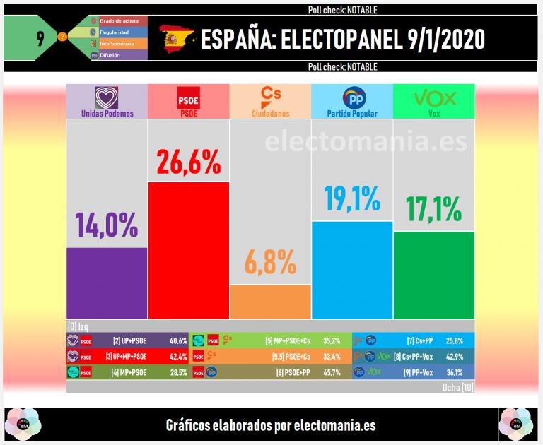 ElectoPanel (9e): Vox da otro bocado al PP tras la investidura y alcanza el 17%. Teruel Existe, reforzado, roza el 30% en su provincia