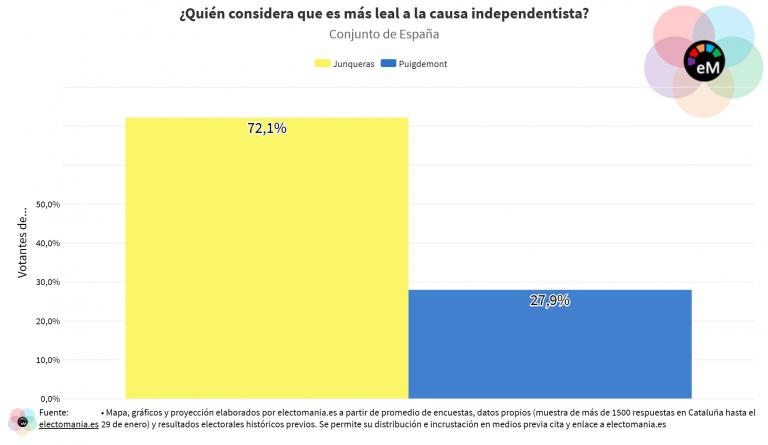 ElectoPanel Cat (I): los ciudadanos creen que Junqueras es, con diferencia, más leal al independentismo que Puigdemont