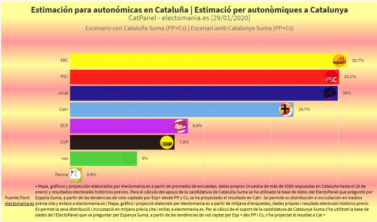 CatPanel 29e (II): Cataluña Suma, sumaría escaños y se colocaría como cuarta fuerza en el Parlament