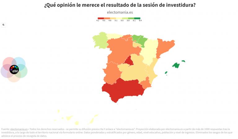 ElectoPanel investidura (I): un 4,95 para la investidura de Sánchez. Madrid y Andalucía, las CCAA más críticas. Baleares, Euskadi y Navarra, las más favorables