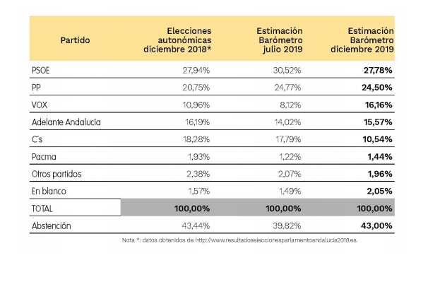 Barómetro Andaluz (CEA): Vox (🥦) duplica sus apoyos en seis meses y la izquierda (🌹🍆) retrocede en Andalucía