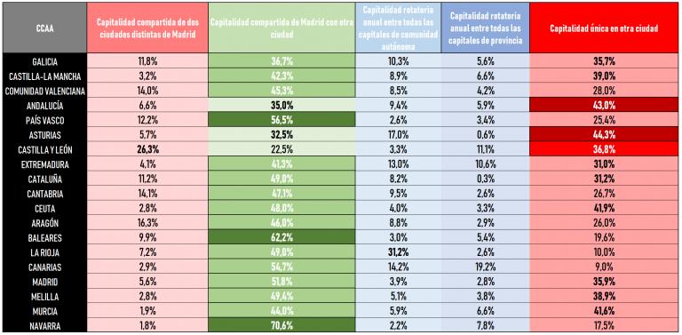 ElectoPanel capitalidad de España (II): la mayoría mantendría Madrid, al menos, como cocapital