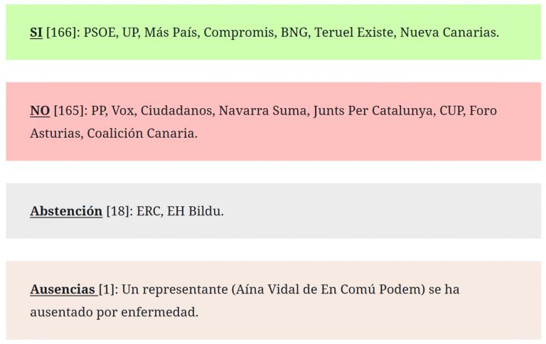 Primera votación de investidura: [166 síes, 165 noes] Sánchez no logra la absoluta y tendrá que esperar al martes