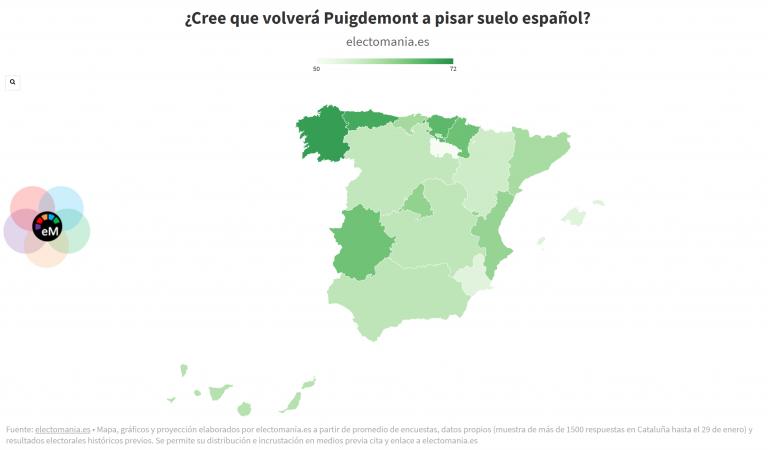 ElectoPanel Cat (II): unanimidad entre los españoles, que creen que Puigdemont volverá a pisar suelo español