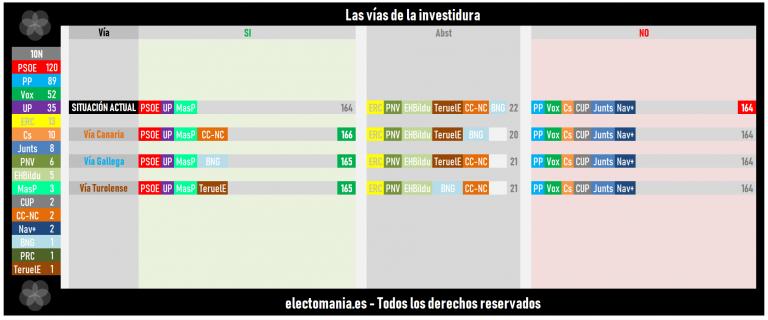 El NO de Revilla complica la investidura a Sánchez. Teruel Existe, BNG y CC tendrían la llave