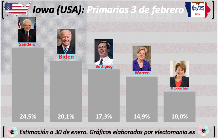 Iowa: Sanders se destaca. Varios candidatos en el límite del 15%. El lunes votan